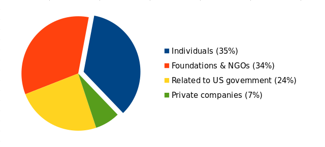 wiki/src/news/2018-fundraiser/income.png
